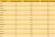 PORÓWNANIE wybranych czeskich odmian czereśni uprawianych na podkładce 'Gisela 5' w latach 2007-2009