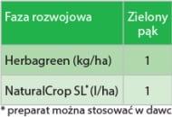 TAB. 1. Stosowanie nawozów Herbagreen i NaturalCrop SL w przypadku jabłoni