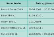 Tabela 1. Bioregulatory do przerzedzania zawiązków owoców i daty wygaśnięcia ich rejestracji* (za prof. A. Basak)