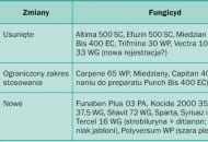 Tabela 2. Zmiany w asortymencie fungicydów na 2010 r. (za A. Bielenin)