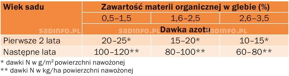 nawozenie_brzoskwini-moreli-tab3.jpg