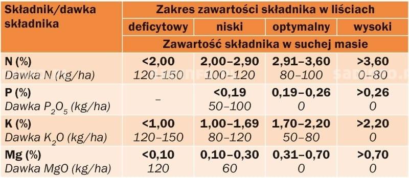nawozenie_brzoskwini-moreli-tab5.jpg