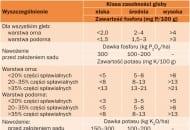 TABELA 1. Wartości graniczne zawartości fosforu (P), potasu (K) i magnezu (Mg) w glebie oraz wysokość ich dawek, stosowanych przed  założeniem sadu oraz w trakcie jego prowadzenia (Sadowski i inni, 1990 r.)