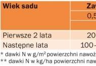 TABELA 3. Orientacyjne dawki azotu (N) dla sadu brzoskwiniowego i morelowego w zależności od zawartości materii organicznej w glebie