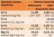 TABELA 4. Liczby graniczne zawartości podstawowych makroskładników w liściach brzoskwini (wg Wójcika, 2009) oraz  polecane dawki składników