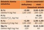 TABELA 5. Liczby graniczne zawartości podstawowych makroskładników w liściach moreli (wg Kłossowskiego, 1972) oraz  polecane dawki składników