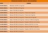 Tabela 1. PROGRAM OCHRONY 2010 R. PAN DZIUBIŃSKI
