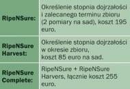 Tabela 2. Testy NSur dla sektora sadowniczego
