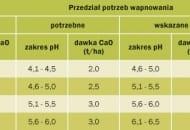 Tabela 1. Jednorazowe dawki wapnia (w przeliczeniu na CaO) zalecane na 1 ha w zależności od kategorii gleb i potrzeb wapnowania.