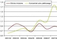 Rysunek 2. Ceny skupu wiśni i jabłek przemysłowych (zł/kg). * lata gospodarcze; dla sezonu 2010/11 prognoza własna; źródło: Baza danych Zakładu Ekonomiki Ogrodnictwa IERiGŻ - PIB