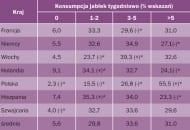 Tabela 1. Częstotliwość konsumpcji jabłek w różnych krajach Europy. * wartości istotnie wyższe (+) oraz niższe (-) od średniej dla badanej populacji