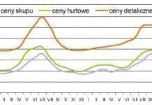 Sytuacja na rynku jabłek deserowych w sezonie 2010/11