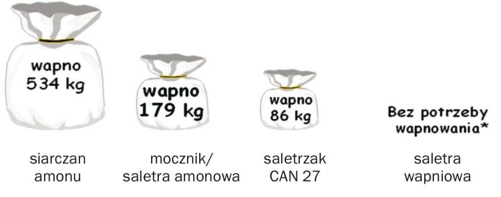 Rysunek 2. Zapotrzebowanie na CaCO3 (w kg) w celu neutralizacji zakwaszającego działania 100 kg N/ha zastosowanego na glebie uprawnej z różnych źródeł azotu (za Yara International