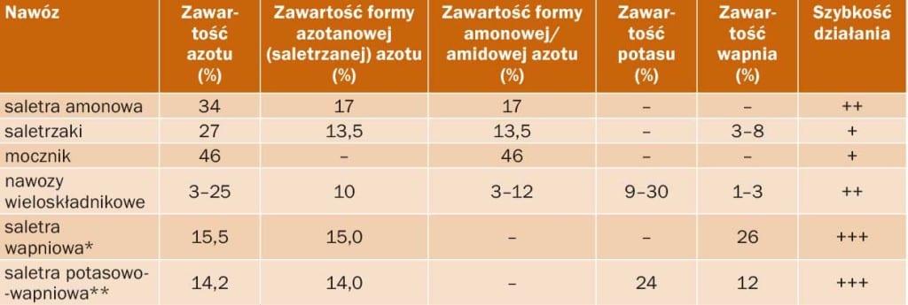 Charakterystyka wybranych nawozów zawierających azot do stosowania posypowego