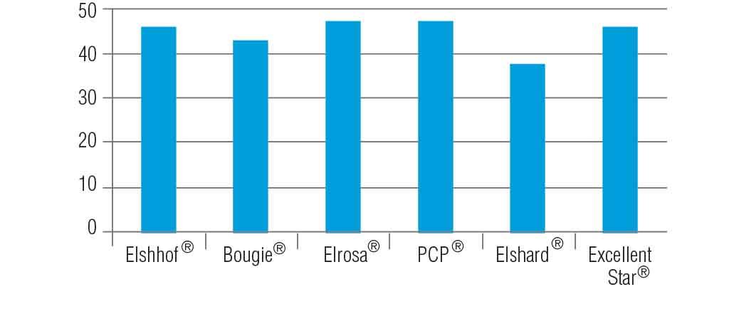 Wykres 1. Plonowanie klonów 'Elstara' w latach 2013–2015 (w kg/drzewo)