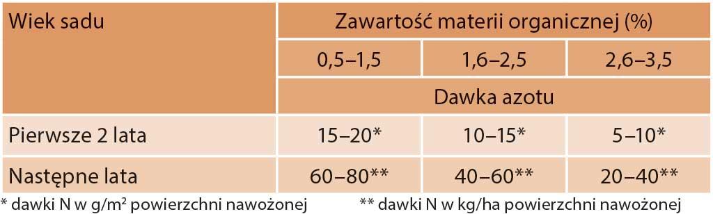 Tabela 1. Orientacyjne dawki azotu (N) dla sadów w zależności od zawartości materii organicznej w glebie