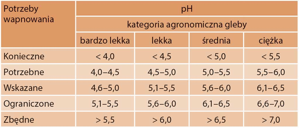 Tabela 4. Ocena potrzeby wapnowania gleb mineralnych w zależności od ich kategorii agronomicznej oraz odczynu