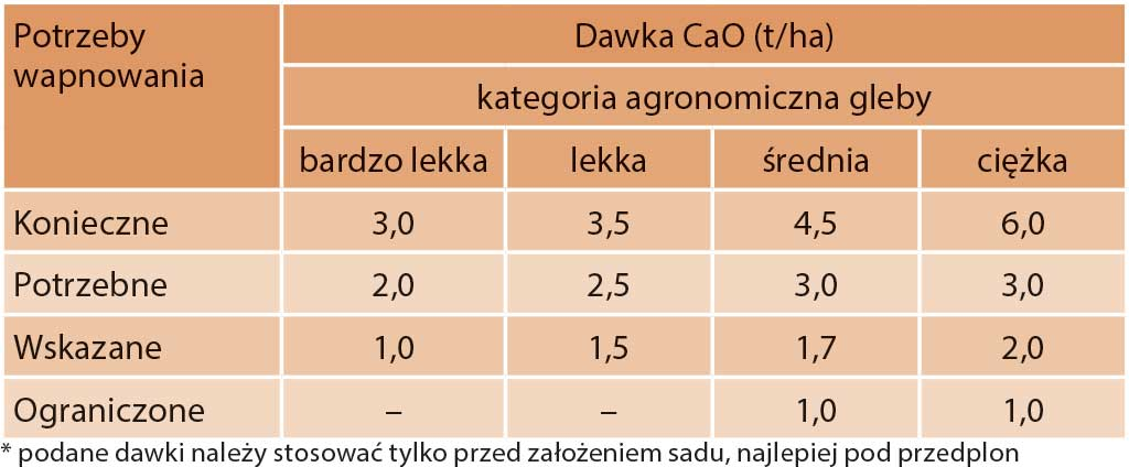 Tabela 5. Zalecane dawki wapna w zależności od kategorii agronomicznej gleby oraz jej odczynu*