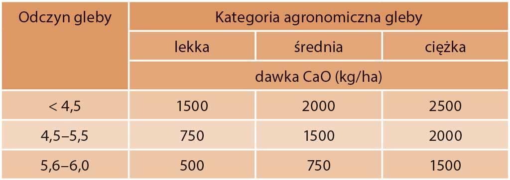 Tabela 6. Maksymalne dawki wapna stosowane jednorazowo w sadzie