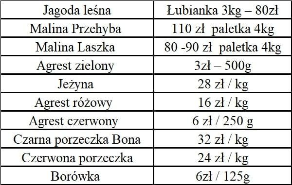 Hurtowe ceny owoców miękkich - 18.06.2019