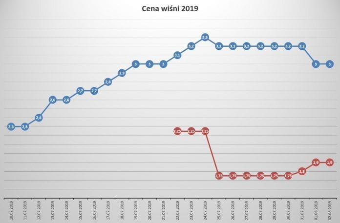 Ceny wiśni 2019