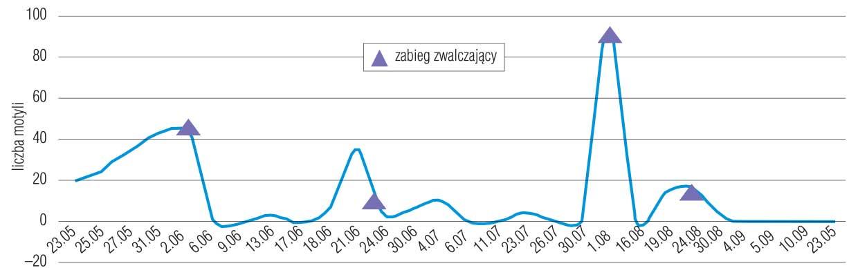 Wykres 1. Dynamika lotu motyli owocówki jabłkóweczki w 2016 r., Polska Centralna, Kompina