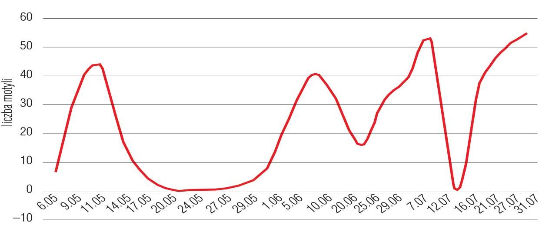 Wykres 2. Owocówka jabłkóweczka – odłowy motyli w 2018 r., Kompina