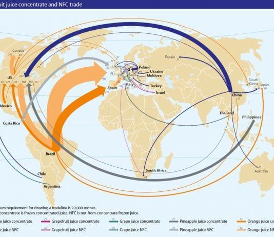 Światowy handel owocami