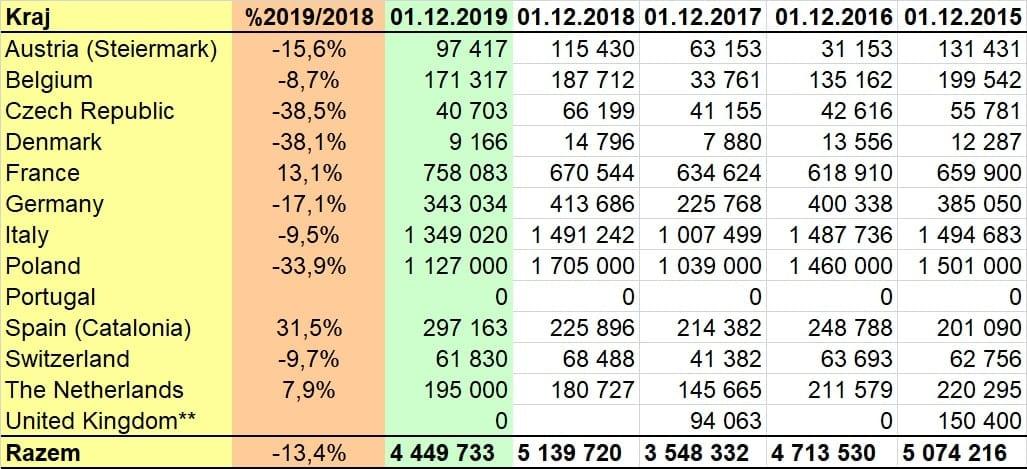 Stan zapasów jabłek w krajach UE według Wapa na dzień 1 grudnia 2019