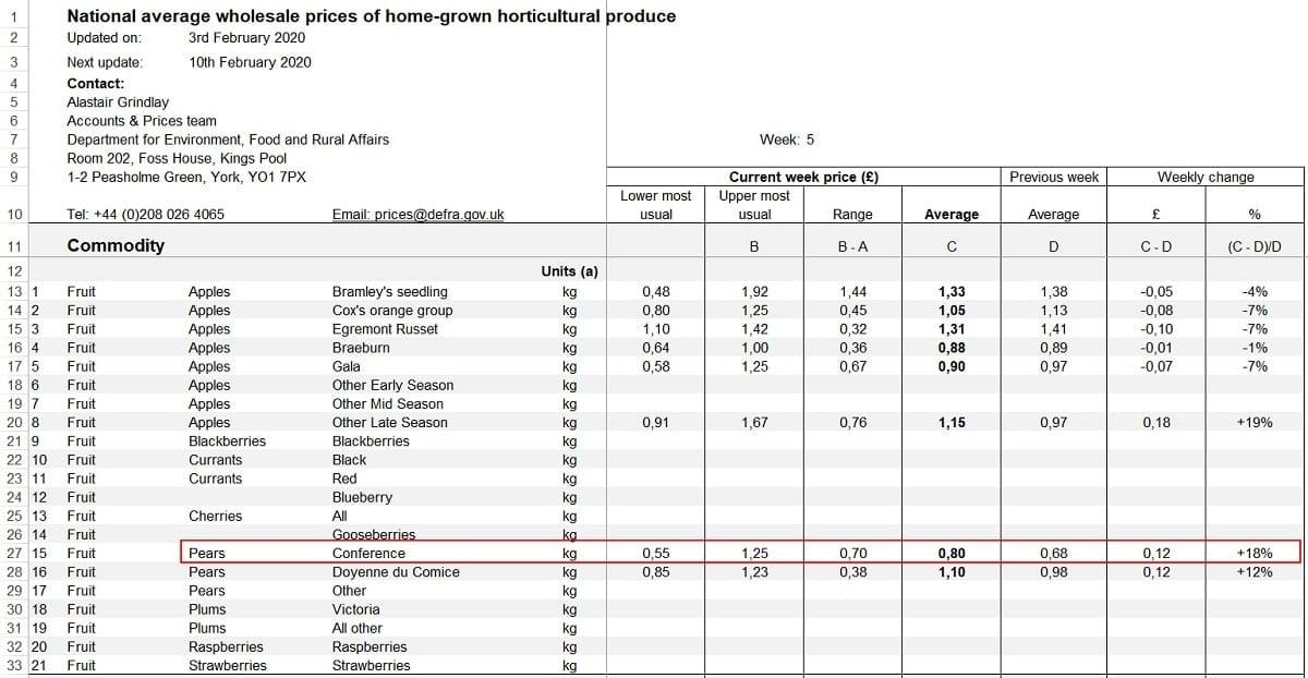 Hurtowe ceny owoców w UK