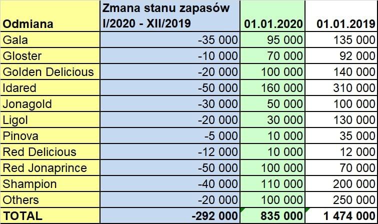 Zapasy jabłek w Polsce - zestawienie odmian według WAPA - styczeń 2020