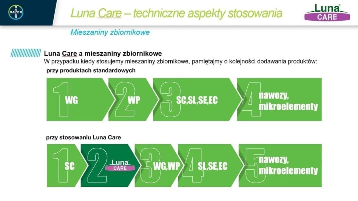 Luna Care - techniczne aspekty stosowania