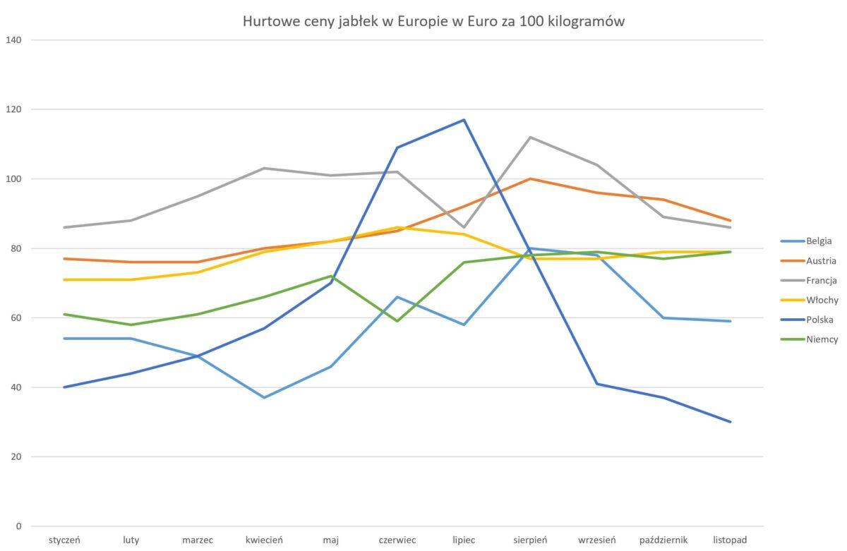 ceny jabłek w Europie