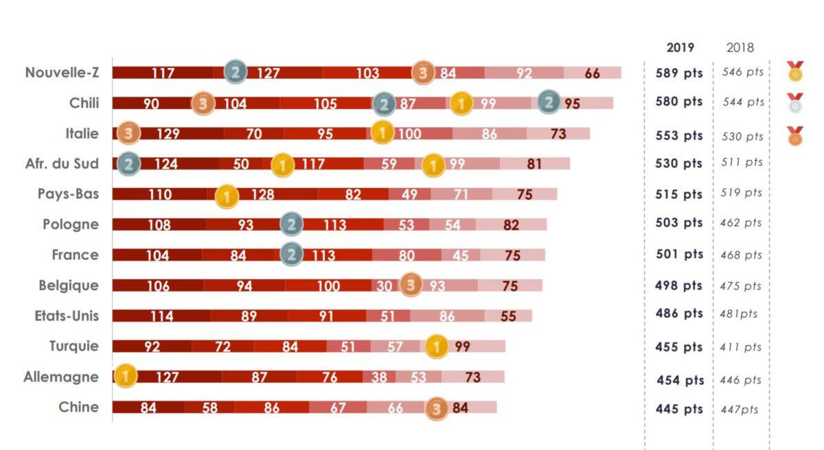 lista najbardziej konkurencyjnych krajów