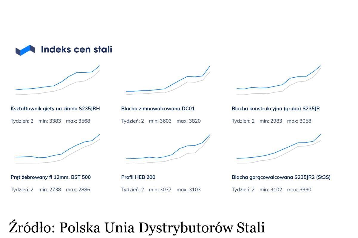 wykres przedstawiający ceny stali