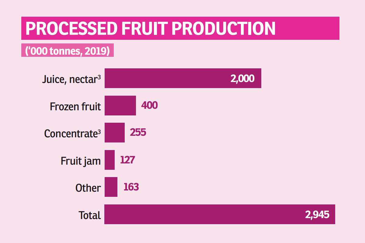 przetworzone owoce