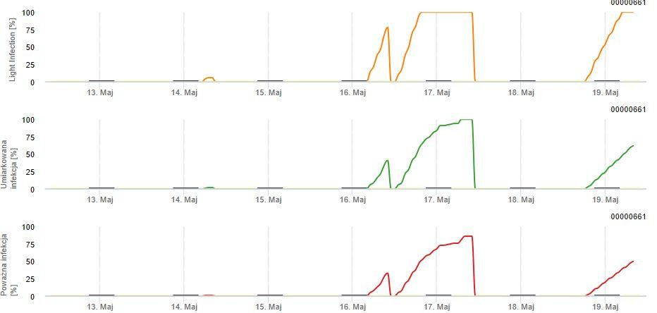 Wykres. 2 – Symulacja rozwoju parcha jabłoni dla lokalizacji Kozietuły Nowe (gm. Mogielnica) wg. modelu PESSLA – wskazania tego programu pokrywają się z grafiką przedstawioną na wykresach RIM
