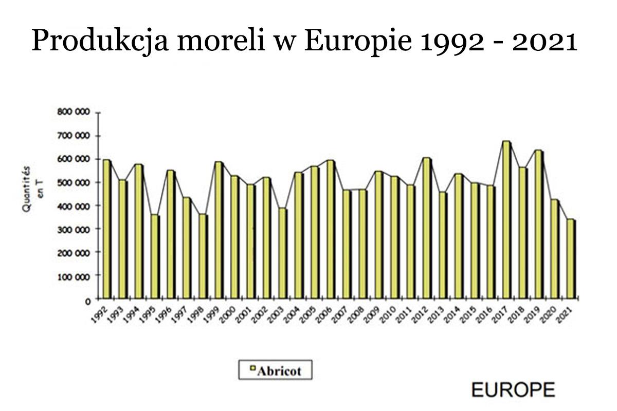 produkcja moreli w Europie