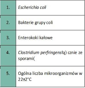Parametry mikrobiologiczne oznaczane w wodzie przeznaczonej do spożycia