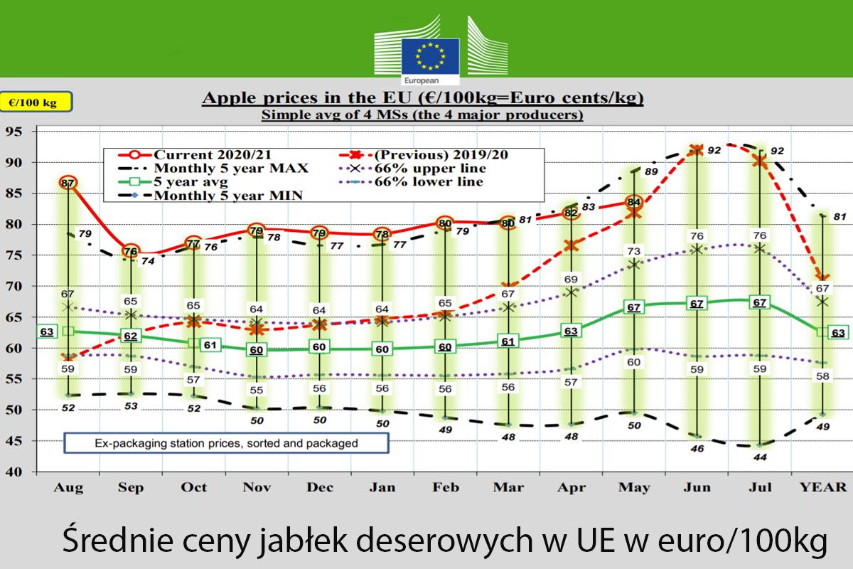 ceny jabłek w Unii Europejskiej